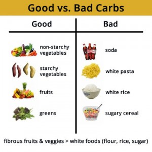 Good Carbs vs Bad